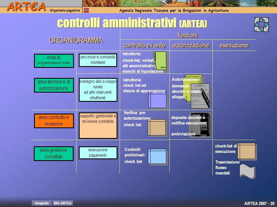 controlli amministrativi (ARTEA)