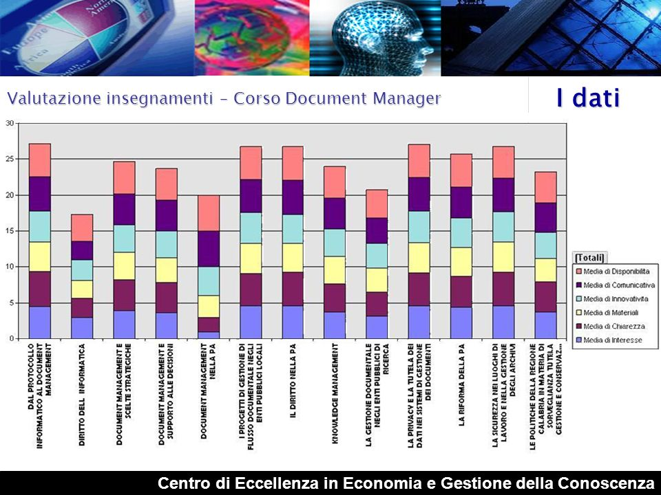 I dati Valutazione insegnamenti – Corso Document Manager