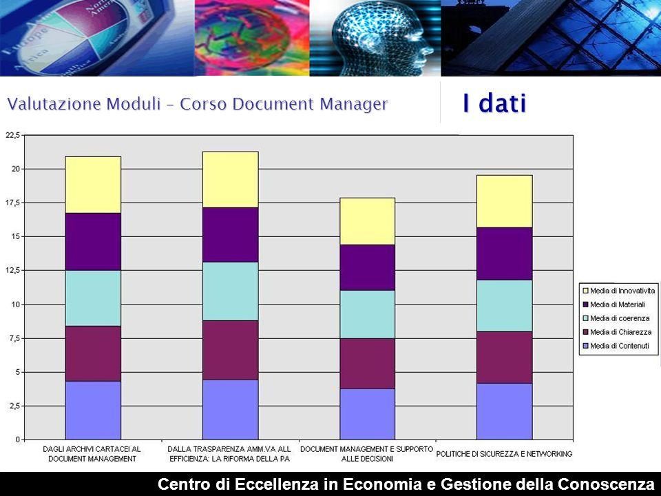 I dati Valutazione Moduli – Corso Document Manager
