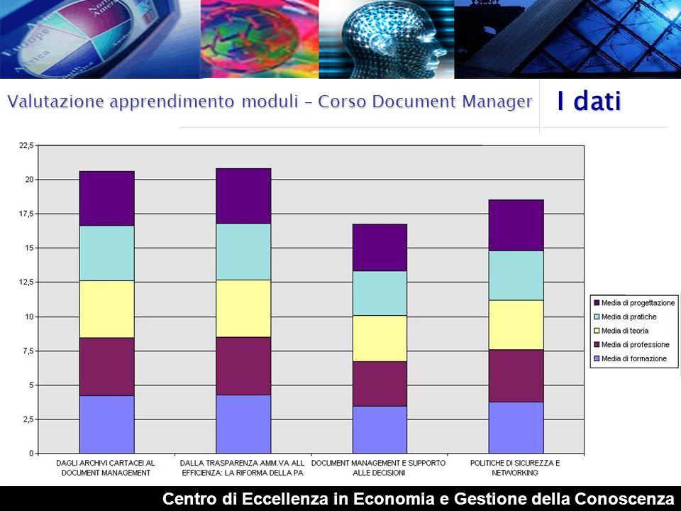 I dati Valutazione apprendimento moduli – Corso Document Manager
