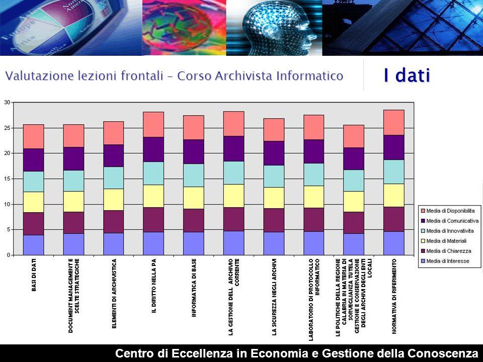 I dati Valutazione lezioni frontali – Corso Archivista Informatico