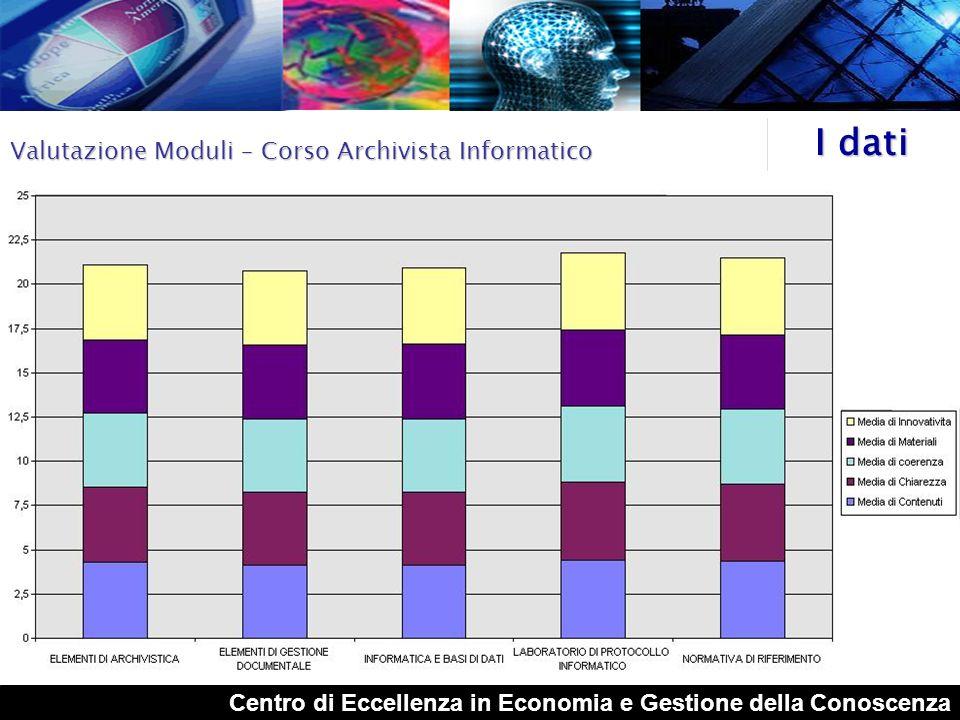 I dati Valutazione Moduli – Corso Archivista Informatico