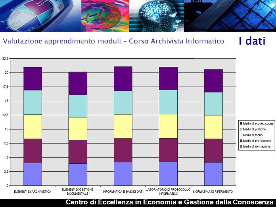 I dati Valutazione apprendimento moduli – Corso Archivista Informatico