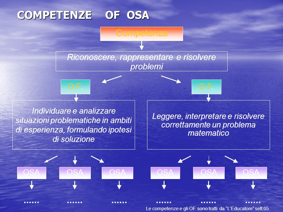 COMPETENZE OF OSA Competenza ...... ...... ...... ...... ...... ......