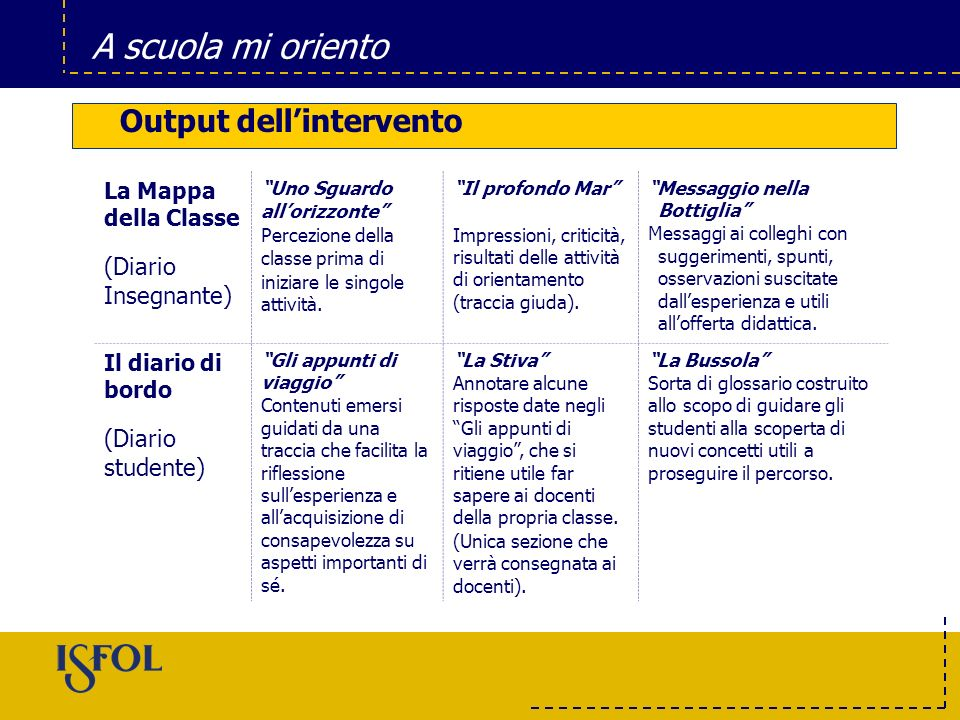 Output dell'intervento
