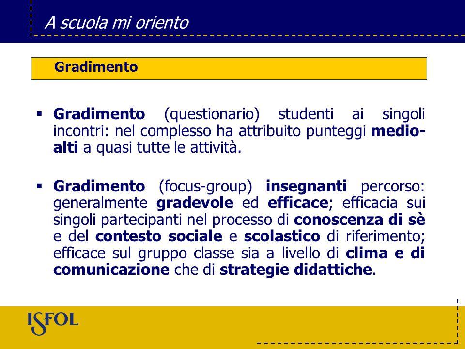 GradimentoGradimento (questionario) studenti ai singoli incontri: nel complesso ha attribuito punteggi medio-alti a quasi tutte le attività.