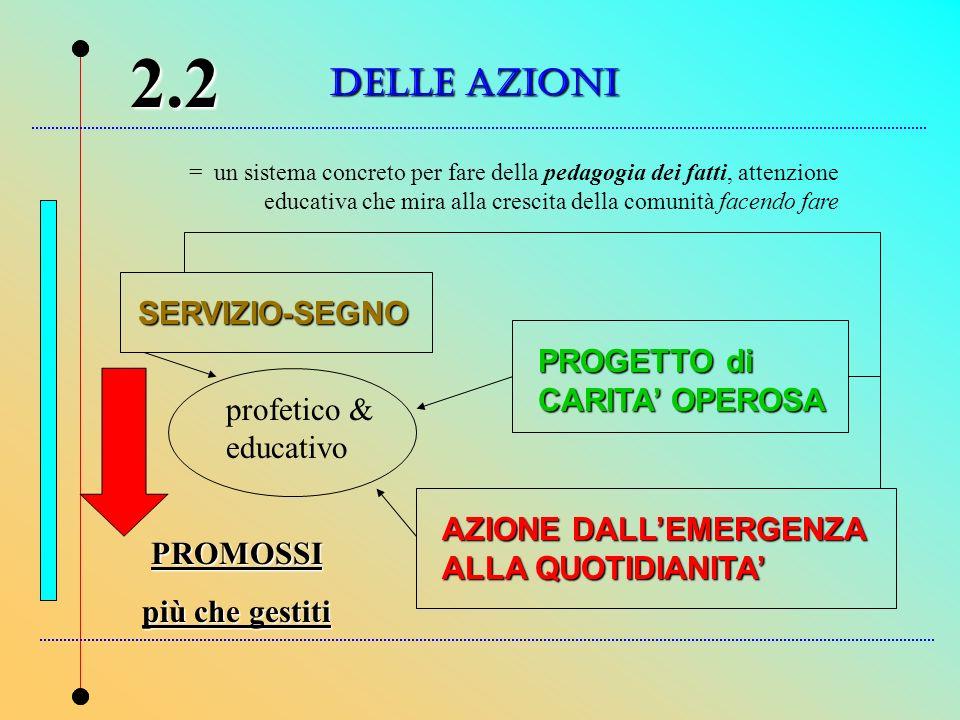 2.2 DELLE AZIONI SERVIZIO-SEGNO PROGETTO di CARITA' OPEROSA