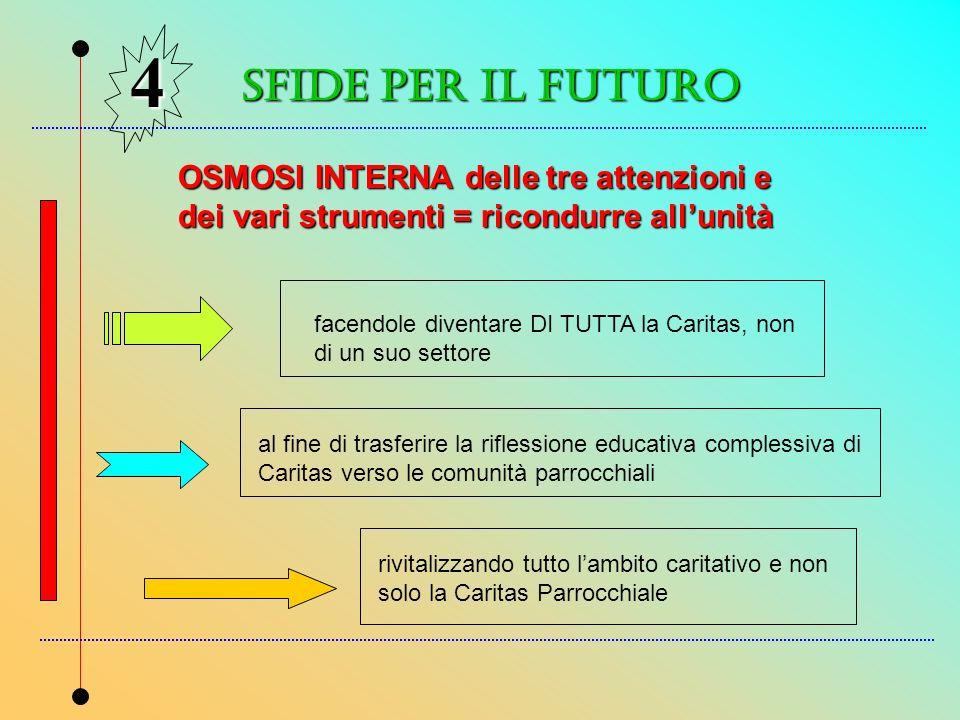 4 SFIDe PER IL FUTURO. OSMOSI INTERNA delle tre attenzioni e dei vari strumenti = ricondurre all'unità.