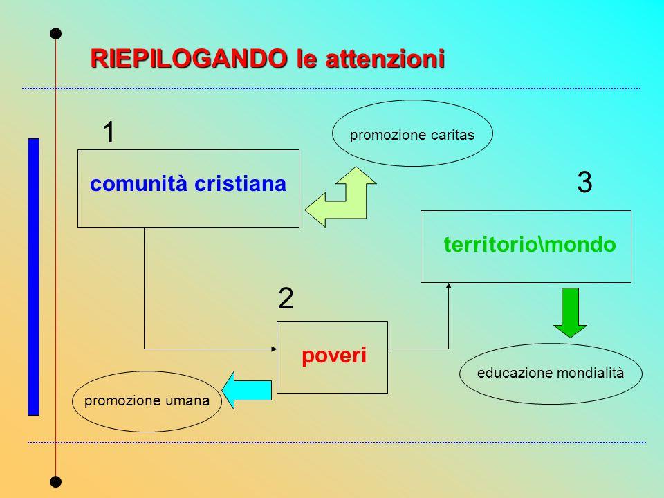 1 3 2 RIEPILOGANDO le attenzioni comunità cristiana territorio\mondo