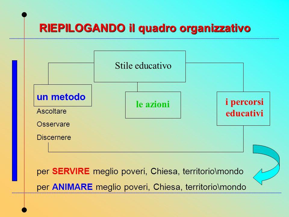 RIEPILOGANDO il quadro organizzativo
