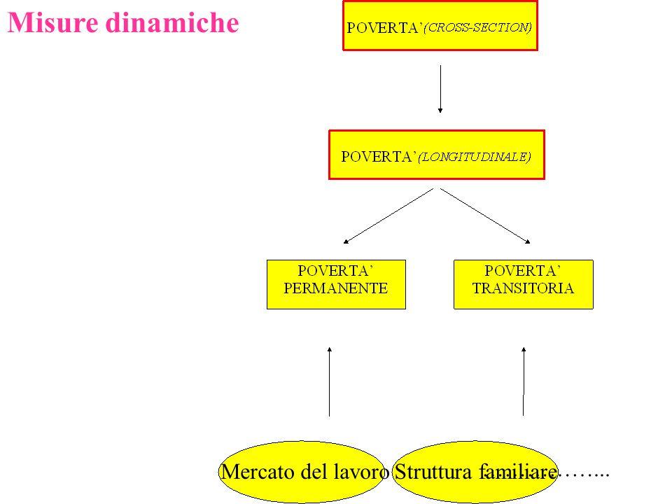 Misure dinamiche Mercato del lavoro Struttura familiare ……………...