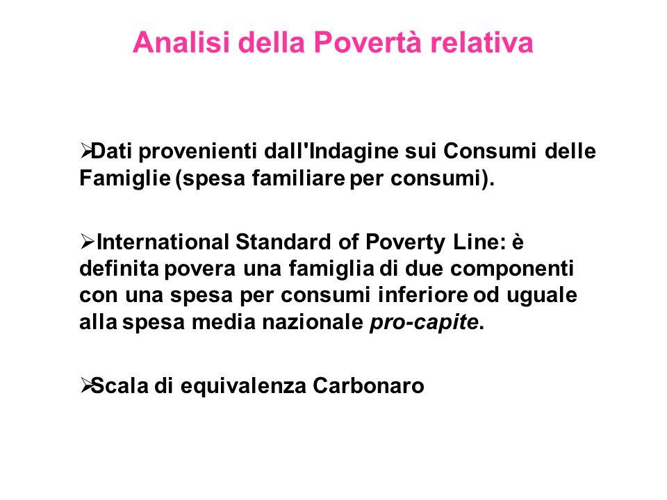 Analisi della Povertà relativa