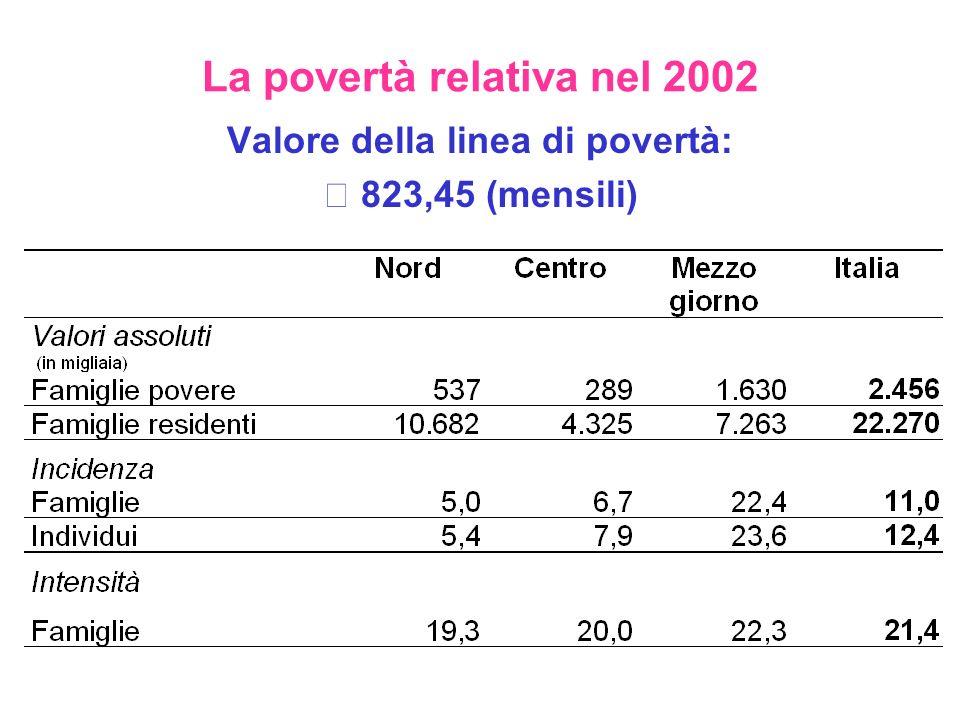 La povertà relativa nel 2002