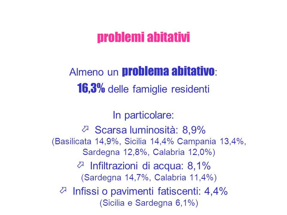 problemi abitativi 16,3% delle famiglie residenti