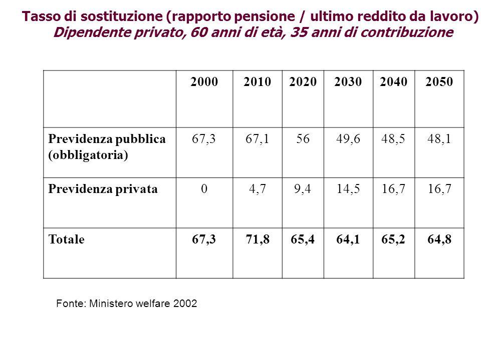 Tasso di sostituzione (rapporto pensione / ultimo reddito da lavoro)