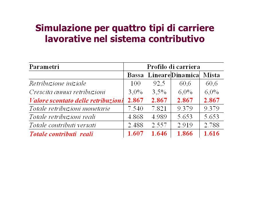 Simulazione per quattro tipi di carriere lavorative nel sistema contributivo