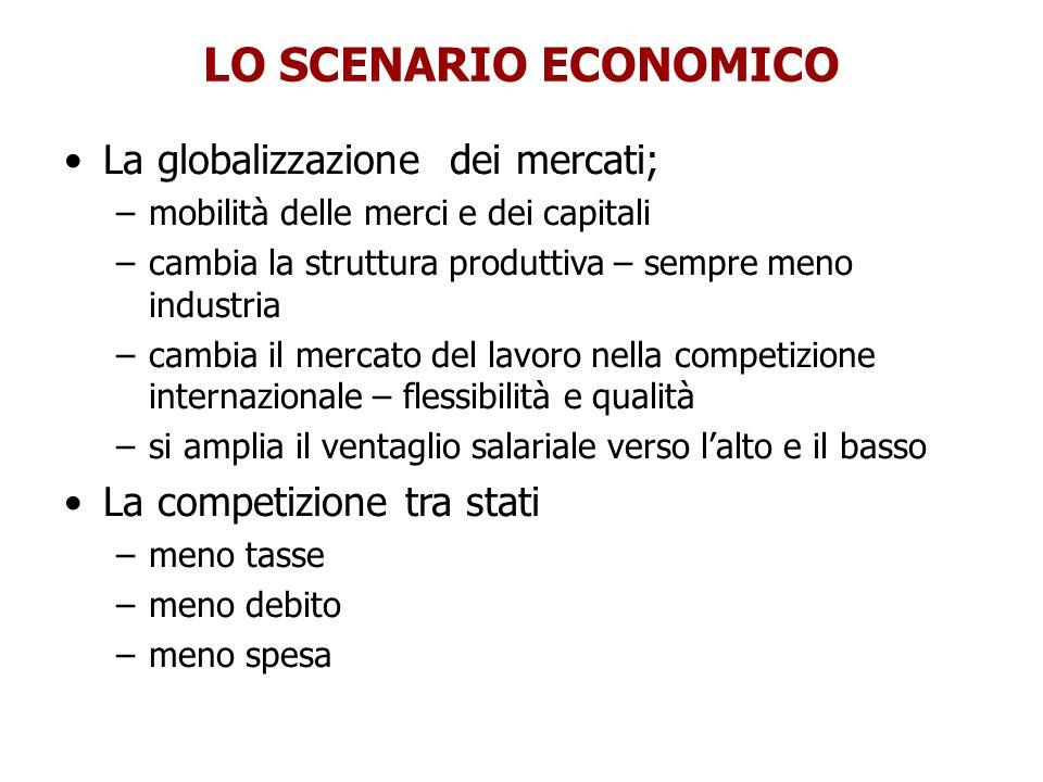 LO SCENARIO ECONOMICO La globalizzazione dei mercati;