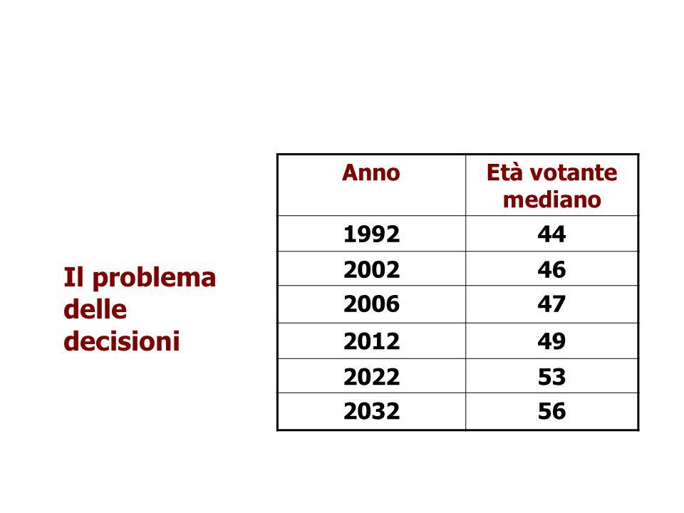 Il problema delle decisioni Anno Età votante mediano 1992 44 2002 46