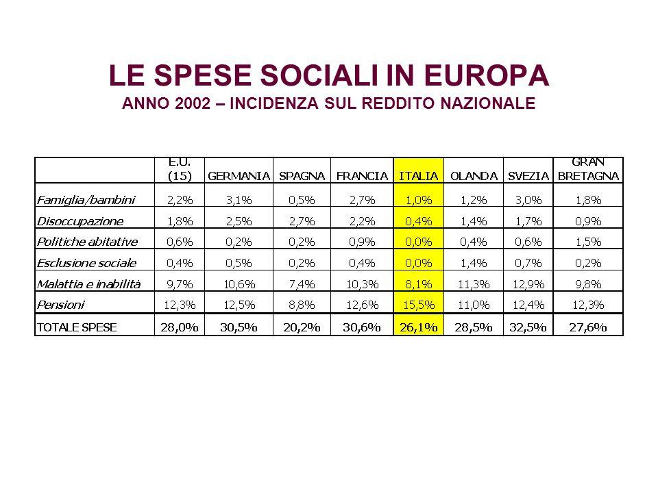 LE SPESE SOCIALI IN EUROPA ANNO 2002 – INCIDENZA SUL REDDITO NAZIONALE