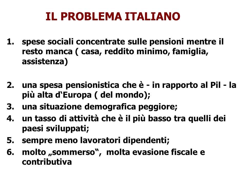 IL PROBLEMA ITALIANOspese sociali concentrate sulle pensioni mentre il resto manca ( casa, reddito minimo, famiglia, assistenza)