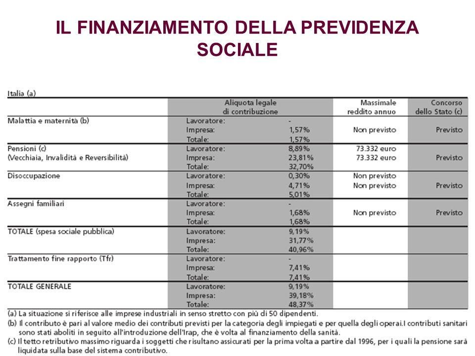 IL FINANZIAMENTO DELLA PREVIDENZA SOCIALE