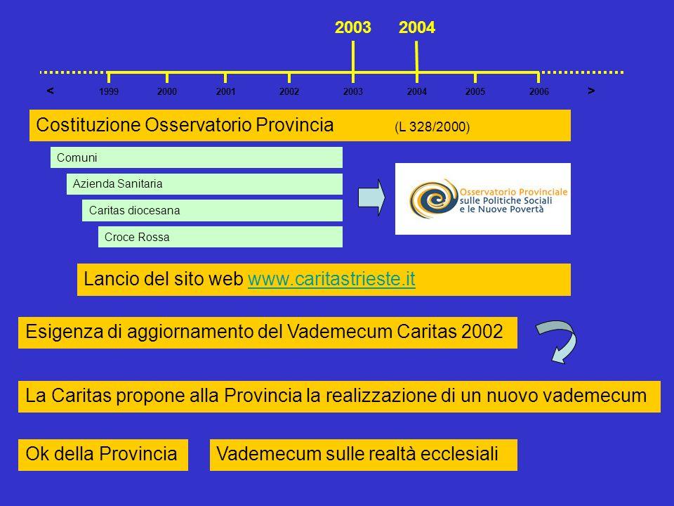 Costituzione Osservatorio Provincia (L 328/2000)