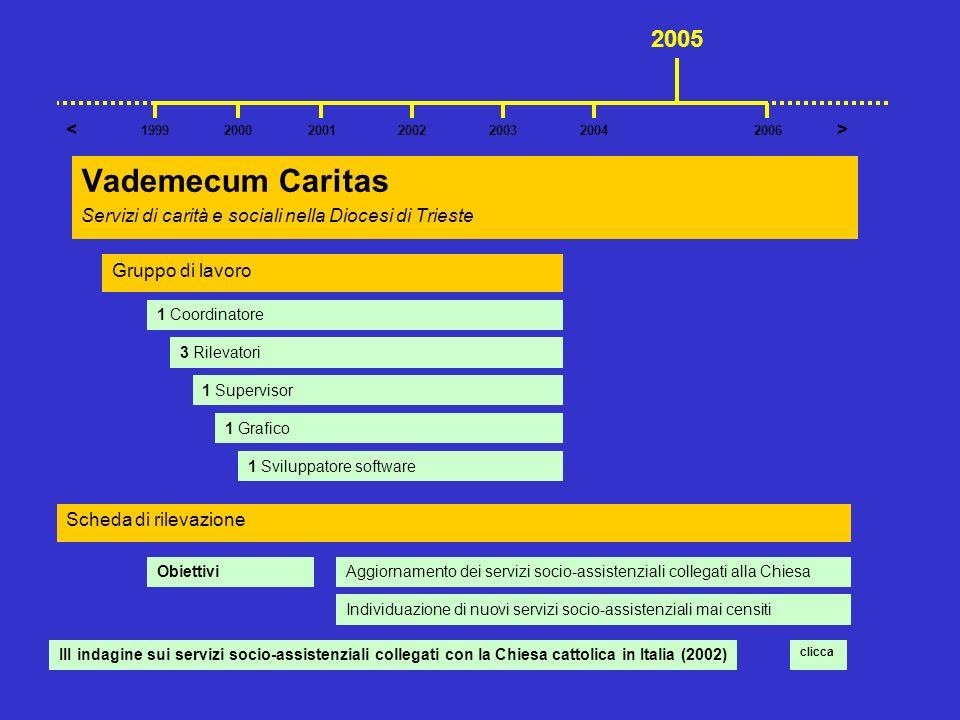 Vademecum Caritas 2005 < >