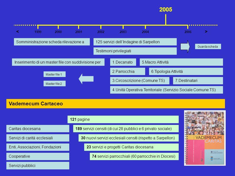 2005 Vademecum Cartaceo < >