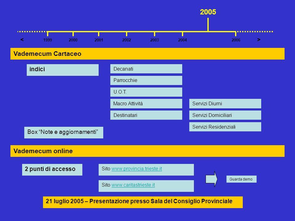 2005 Vademecum Cartaceo Vademecum online < > indici