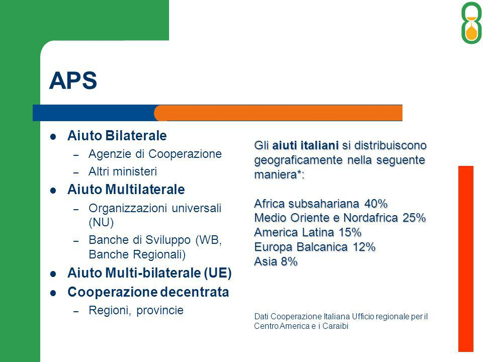 APS Aiuto Bilaterale Aiuto Multilaterale Aiuto Multi-bilaterale (UE)