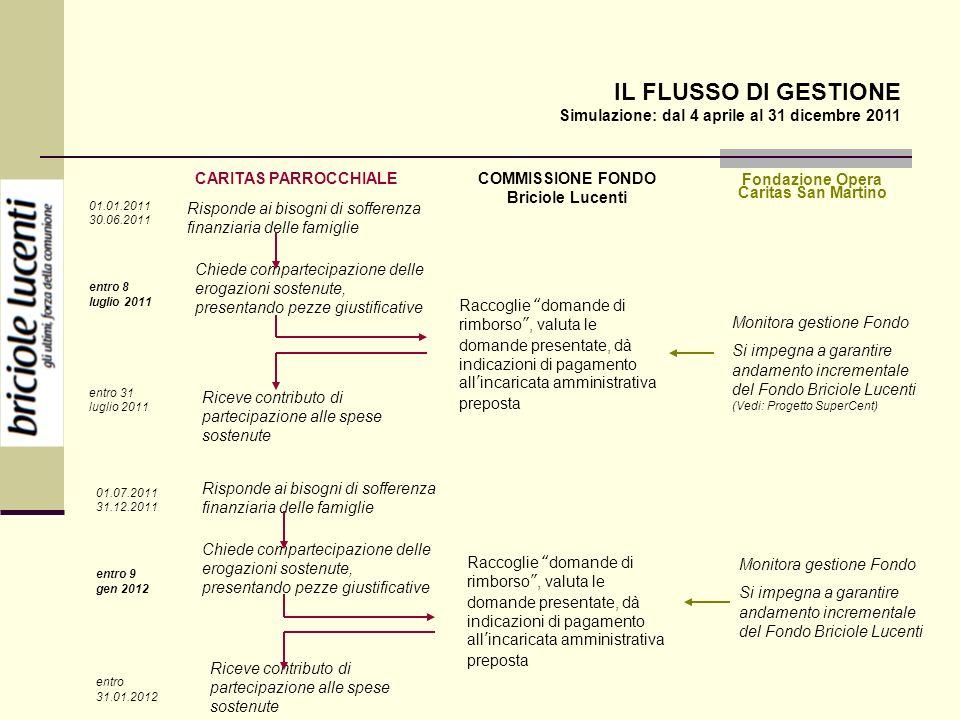 COMMISSIONE FONDO Briciole Lucenti
