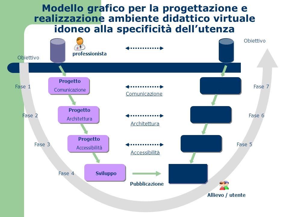 Modello grafico per la progettazione e realizzazione ambiente didattico virtuale idoneo alla specificità dell'utenza