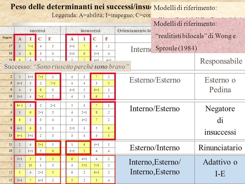 Peso delle determinanti nei successi/insuccessi e stili attributivi