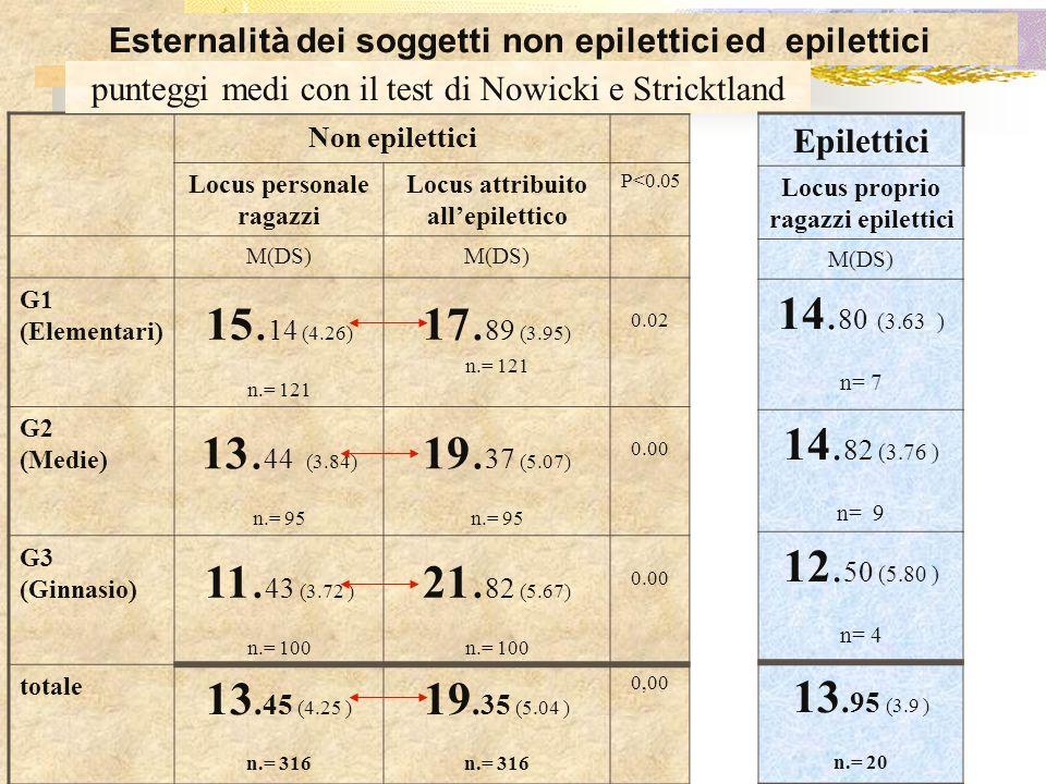 Esternalità dei soggetti non epilettici ed epilettici