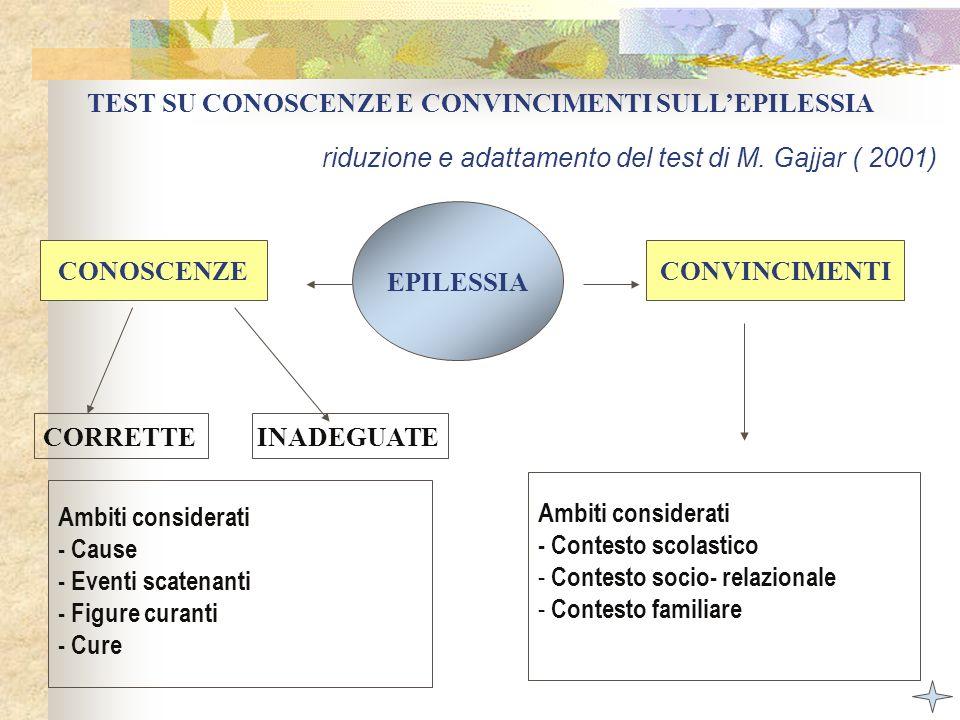 TEST SU CONOSCENZE E CONVINCIMENTI SULL'EPILESSIA