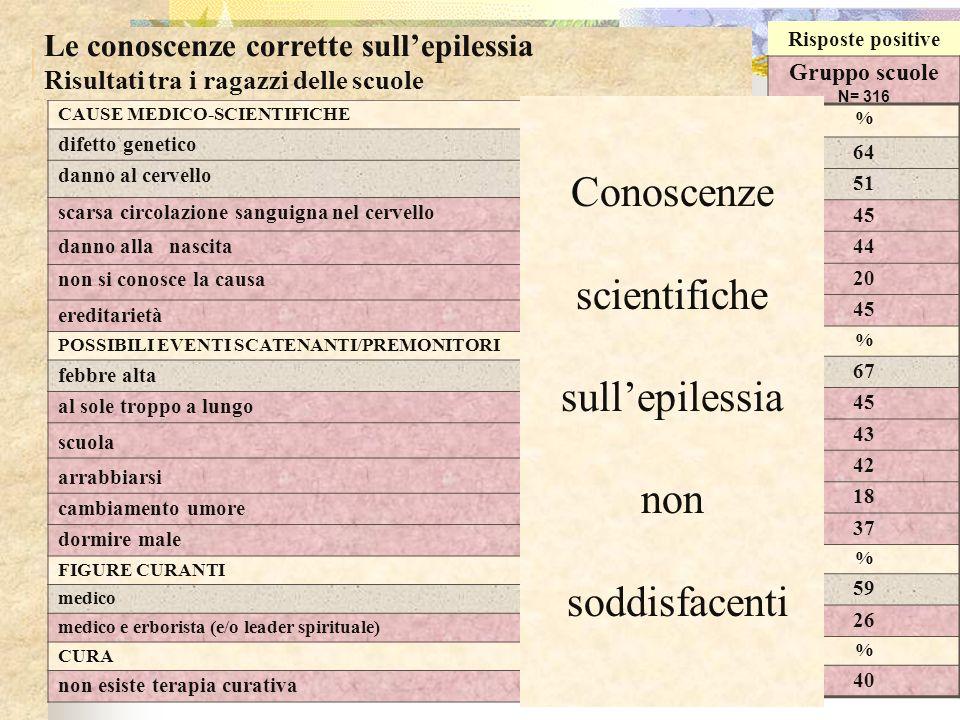 Conoscenze scientifiche sull'epilessia non soddisfacenti