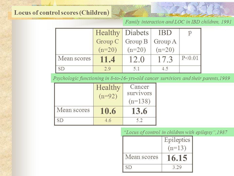 11.4 12.0 17.3 10.6 13.6 16.15 Healthy Diabets IBD Healthy