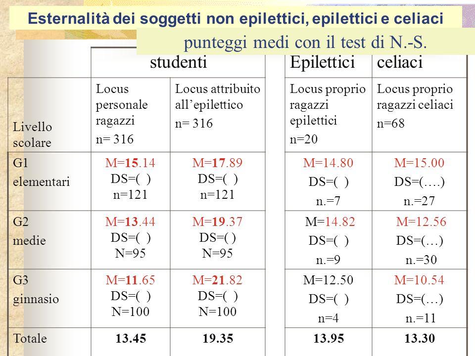 Esternalità dei soggetti non epilettici, epilettici e celiaci