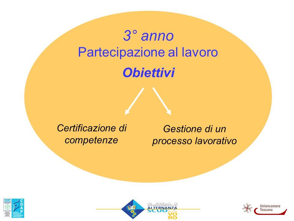 3° anno Partecipazione al lavoro Obiettivi