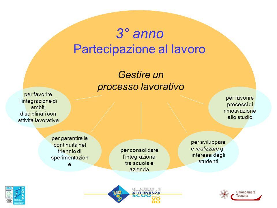 3° anno Partecipazione al lavoro Gestire un processo lavorativo