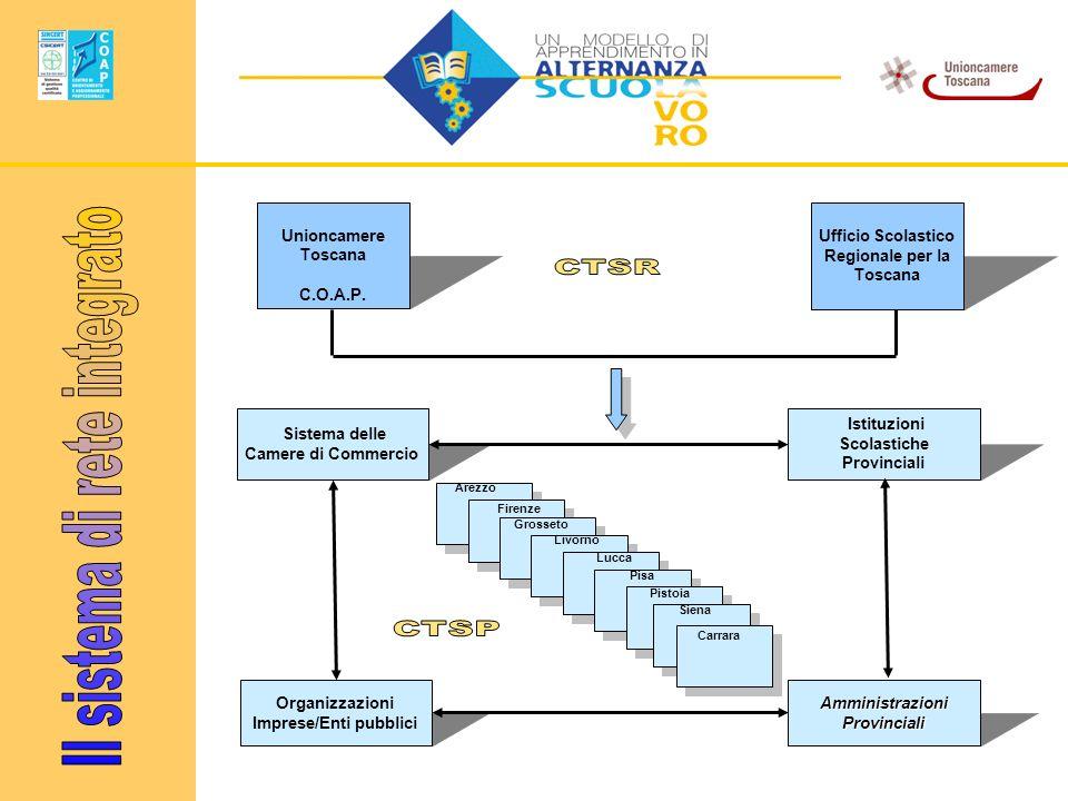 Il sistema di rete integrato
