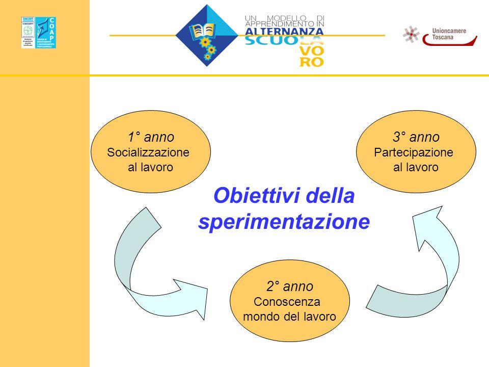 Obiettivi della sperimentazione