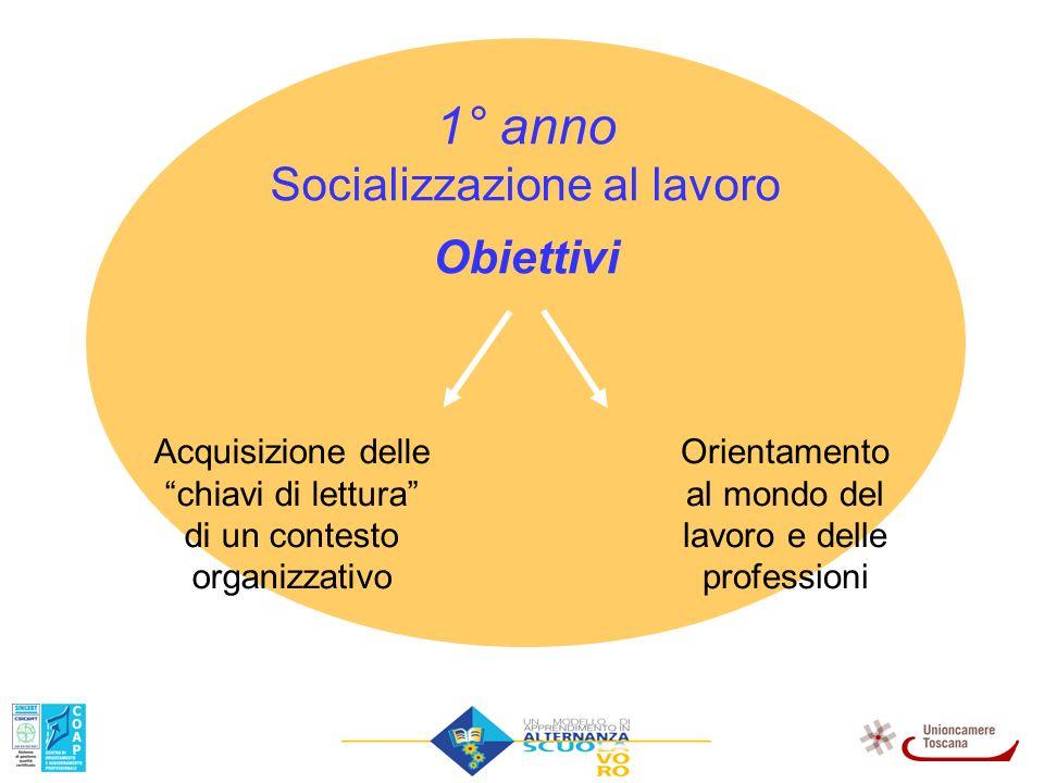 1° anno Socializzazione al lavoro Obiettivi
