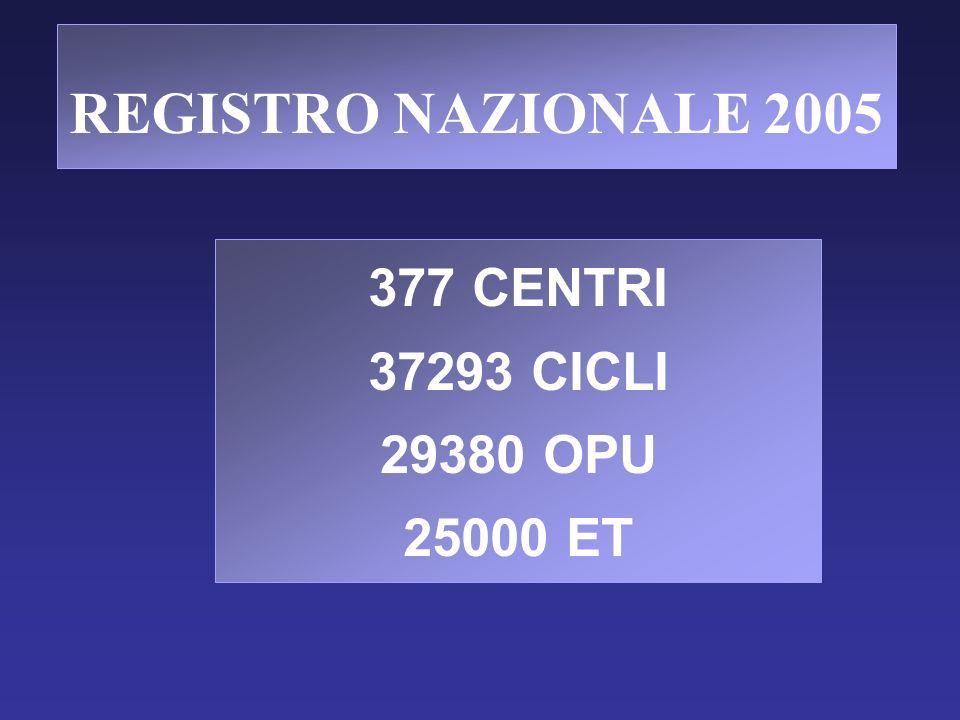 REGISTRO NAZIONALE 2005 377 CENTRI 37293 CICLI 29380 OPU 25000 ET