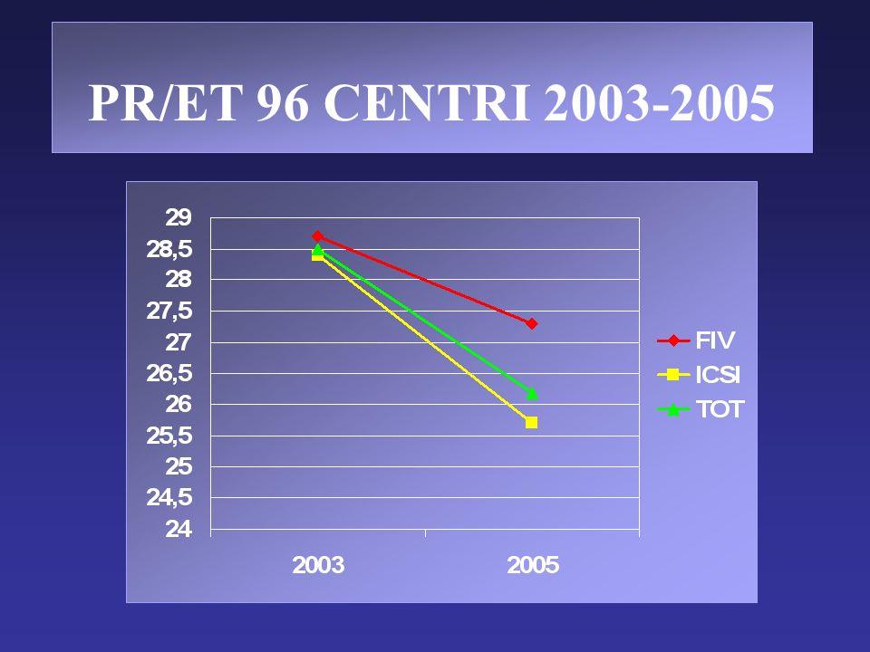 PR/ET 96 CENTRI 2003-2005