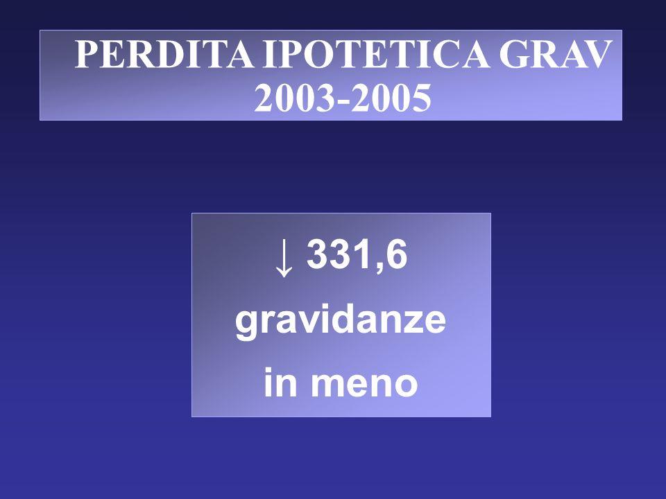 PERDITA IPOTETICA GRAV 2003-2005