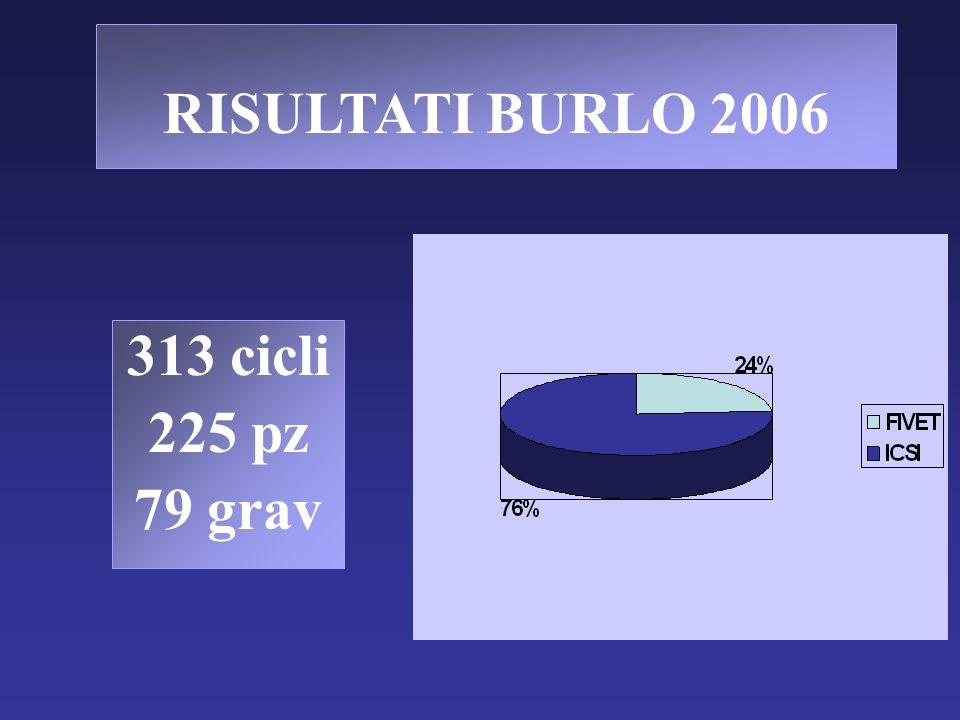 RISULTATI BURLO 2006 313 cicli 225 pz 79 grav