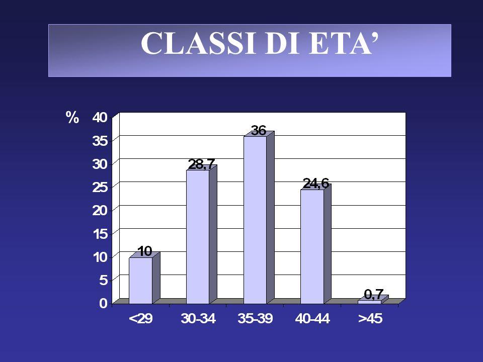 CLASSI DI ETA' %
