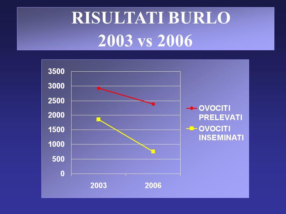 RISULTATI BURLO 2003 vs 2006