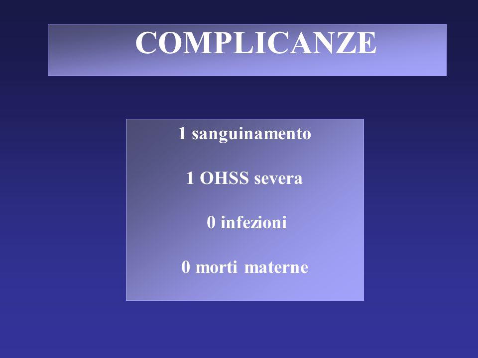 COMPLICANZE 1 sanguinamento 1 OHSS severa 0 infezioni 0 morti materne